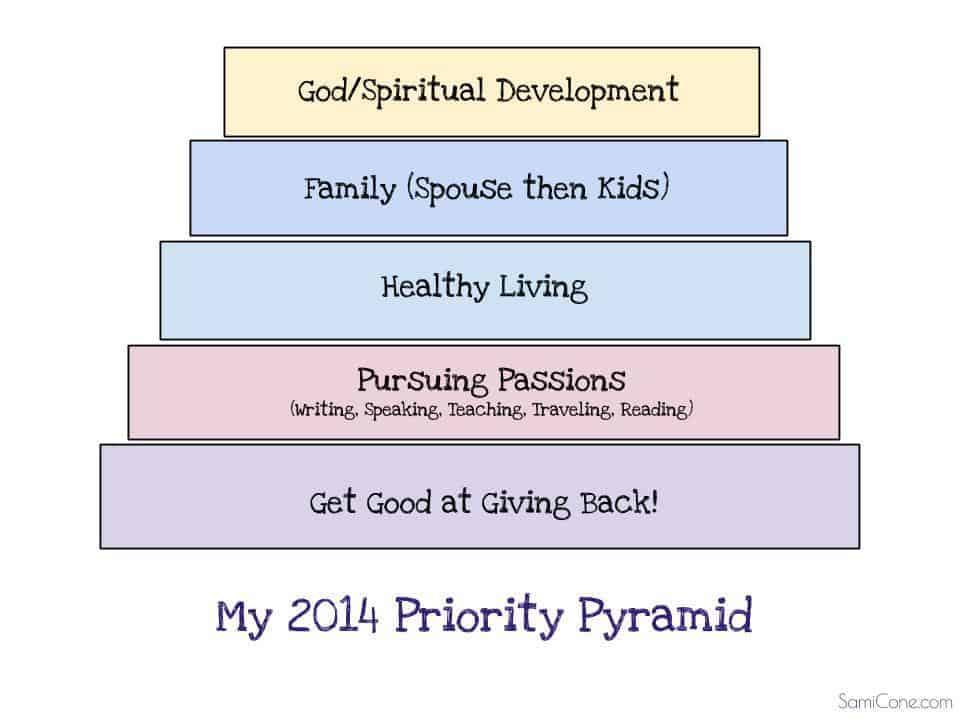 Priority Pyramid 2014